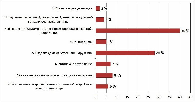 Процентное соотношение стоимости этапов строительства загородного дома
