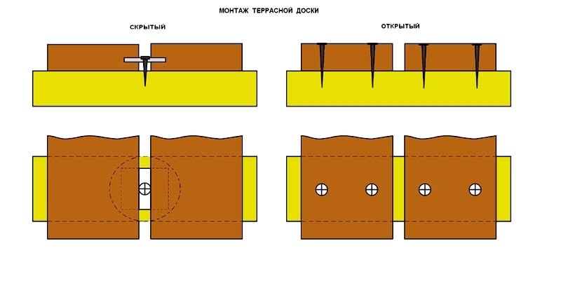 Как смонтировать террасу из доски?