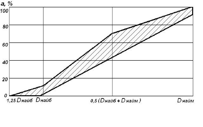 Зерновой состав гравия (щебня)