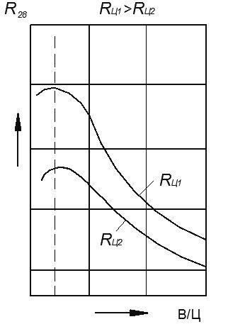 Рис. 1. Зависимость прочности бетона от В/Ц
