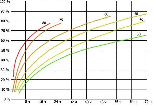 График скорости набора прочности бетона в зависимости от температуры ТВО