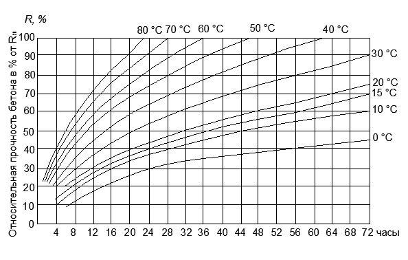 быстротвердеющий высокоактивный портландцемент (БТЦ)