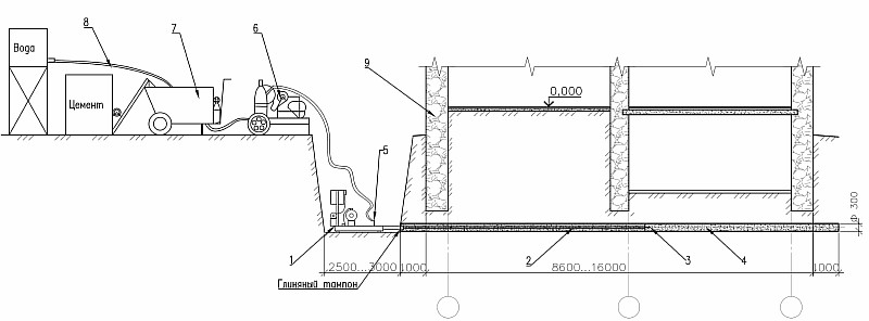 Рис. 1- технологическая схема горизонтального армирования грунтов