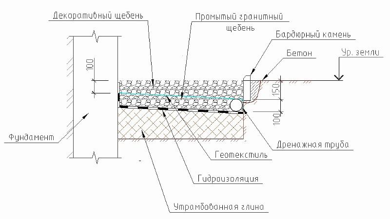Рис. 1 Мягкая отмостка - вариант 1