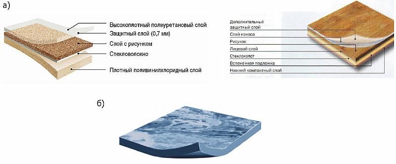 Рис. 4. Структура бытового поливинилхлоридного линолеума