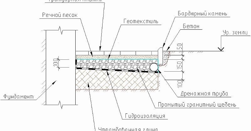 Рис.2 Мягкая отмостка - вариант 2