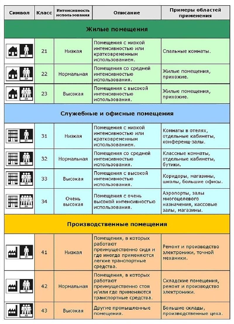 Таблица 1. Классы линолеума и область применения