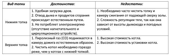 Таблица 1-достоинства и недостатки котлов с нижней и верхней топкой