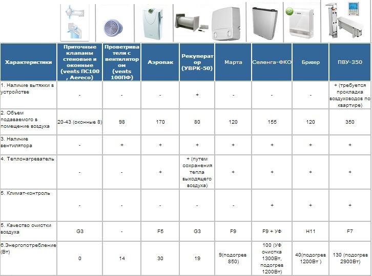 Таблица 1 - основные характеристики основных вентиляционных систем