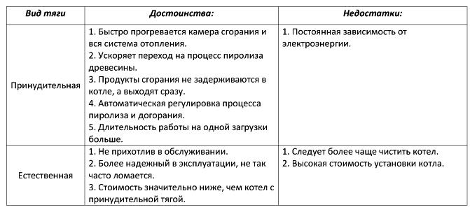 Таблица 2-недостатки и преимущества котлов с принудительной и естественной тягой