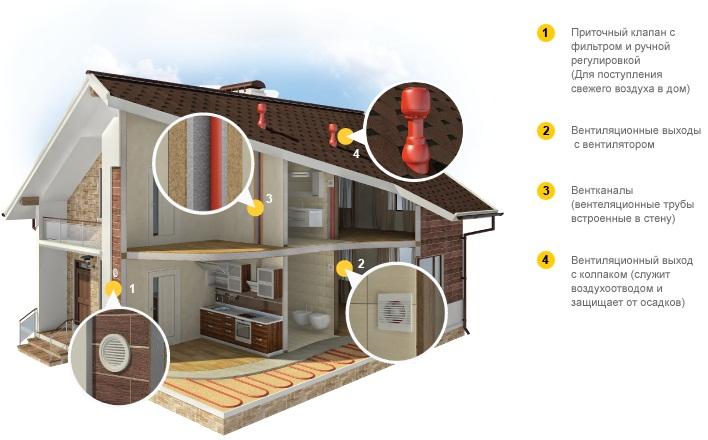 Фото 2. Система вентиляции зданий