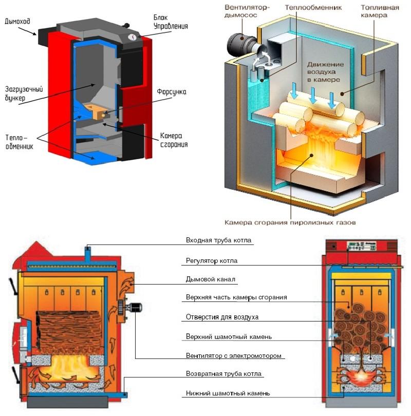 Фото 4. Примеры конструкции пиролизных котлов длительного горения