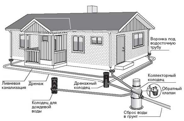 Основные элементы дренажной системы