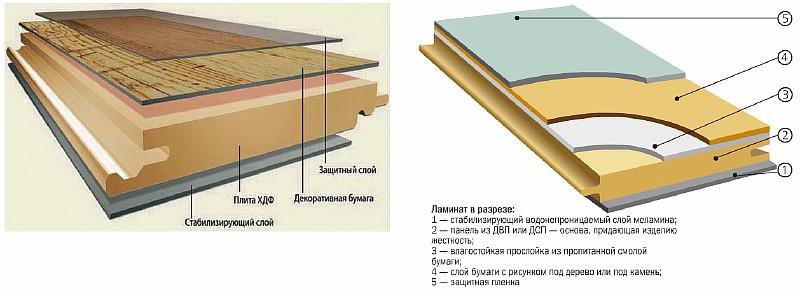 Разновидности структуры ламината