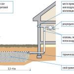 Гравийный и трубный грунтовый коллектор — используем тепло земли