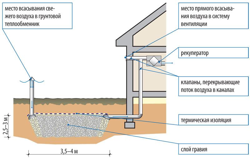 Гравийный и трубный грунтовый коллектор - используем тепло земли GIDproekt