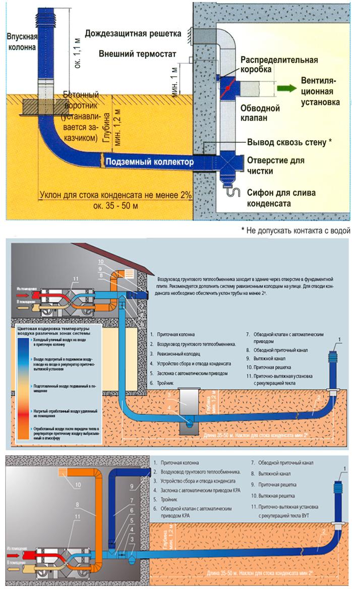 Принцип работы и схема устройства грунтового трубного коллектора