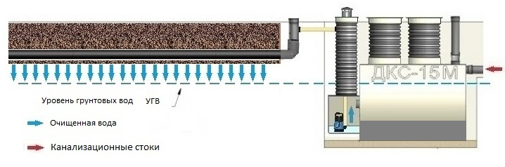 Схема устройства септика типа ДКС-15М