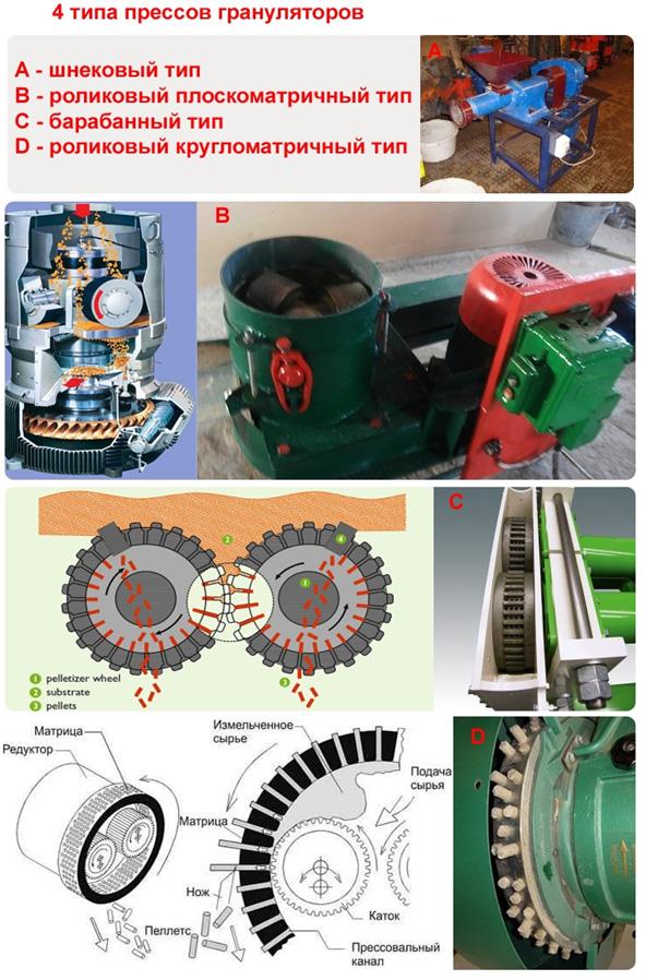 Виды прессов для изготовления грануляторов