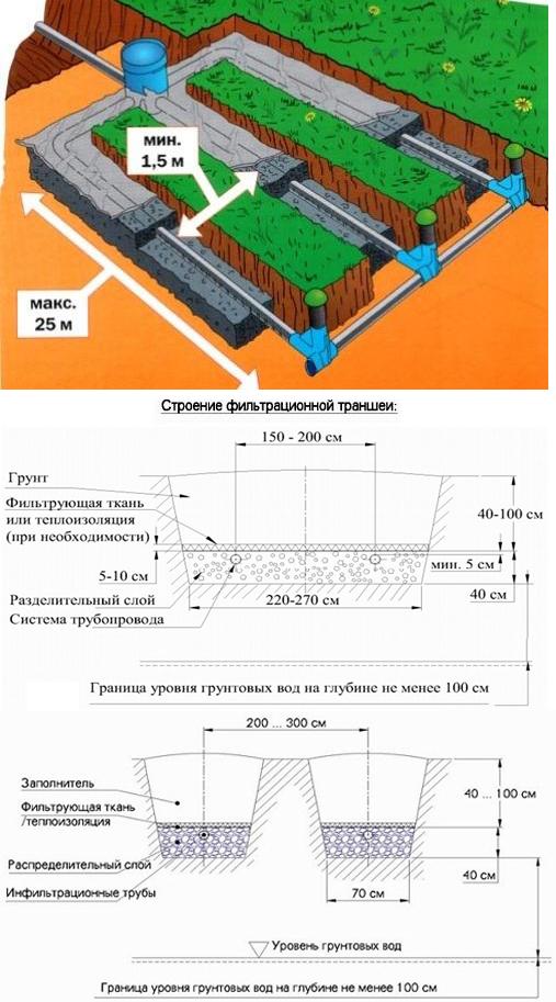 Схема и параметры дренажного поля и траншеи