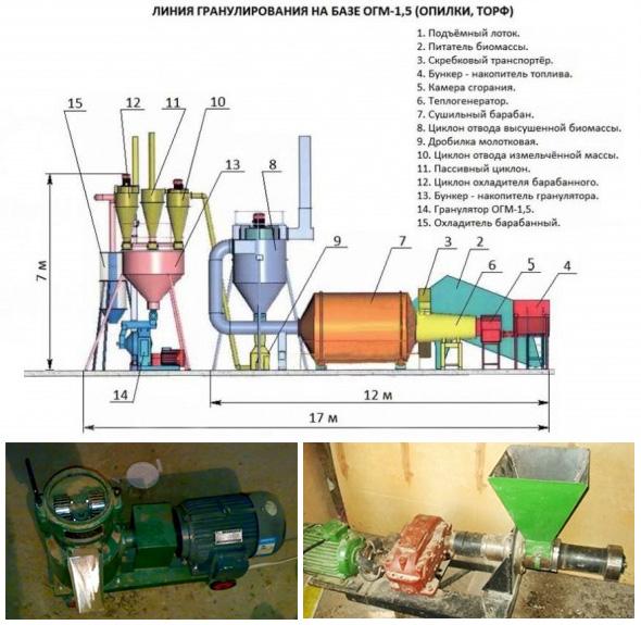 Основные узлы линий гранулирования и производства пеллет