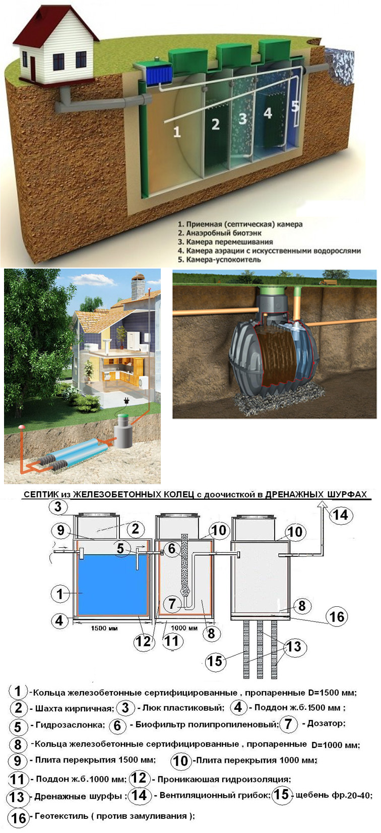 Примеры АСК со станцией биоочистки