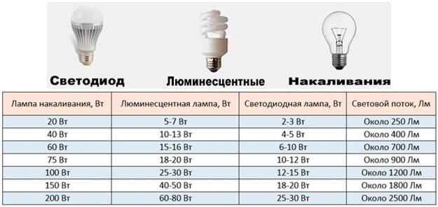 Сравнительные таблицы световой эффективности по мощности светодиодной лампы и других видов ламп