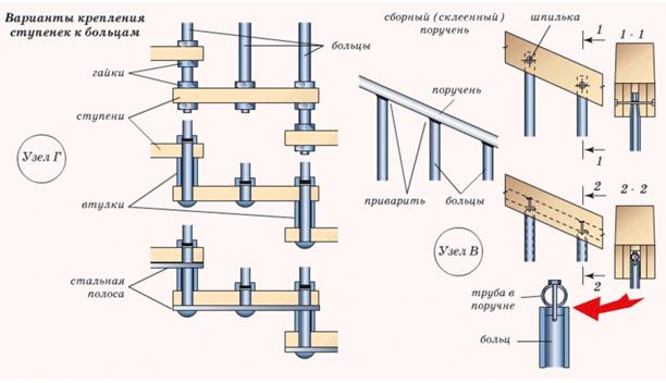 варианты крепления перил модульных лестниц к ступенькам
