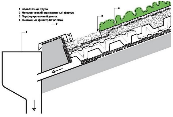 Конструкция наклонной зеленой кровли