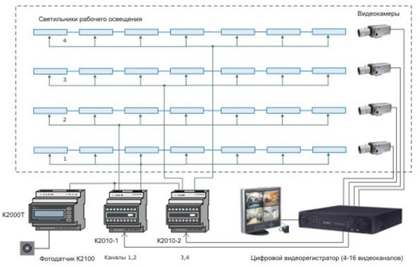 Комплексная система видеонаблюдения и автоматического управления освещением