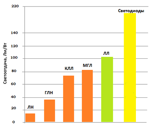 Сравнительная диаграмма светоотдачи различных видов ламп