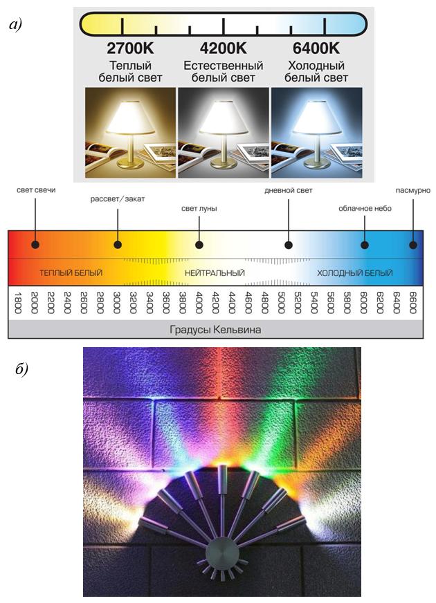 Выбор цветовой температуры светодиода
