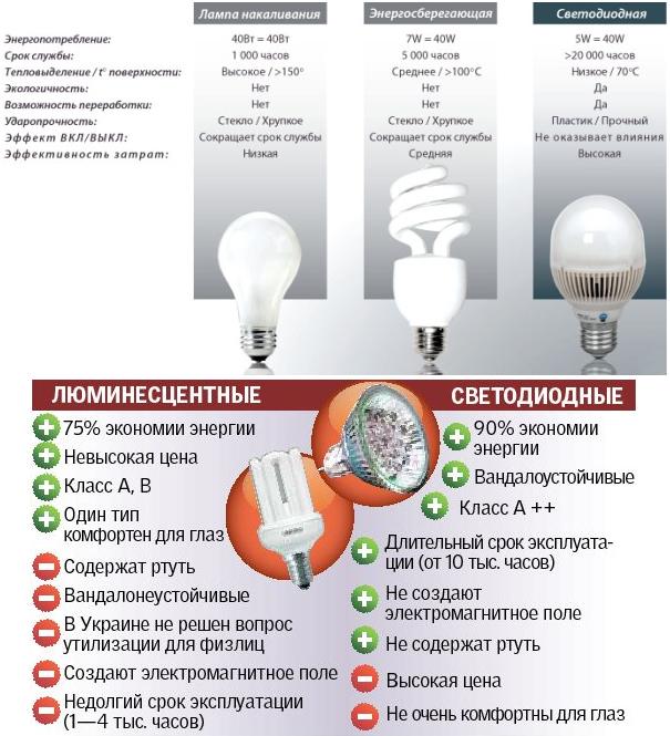 Сравнительные параметры различных видов ламп