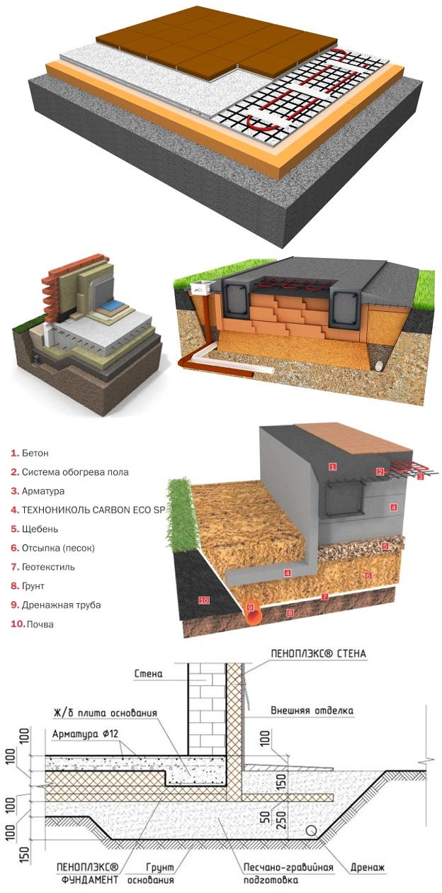 Структура утепленной шведской плиты (УШП)