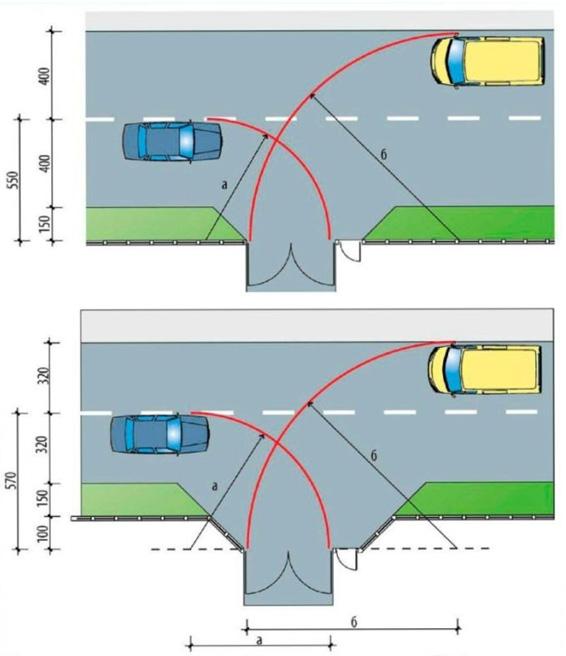 Схема для определения ширины въездных ворот