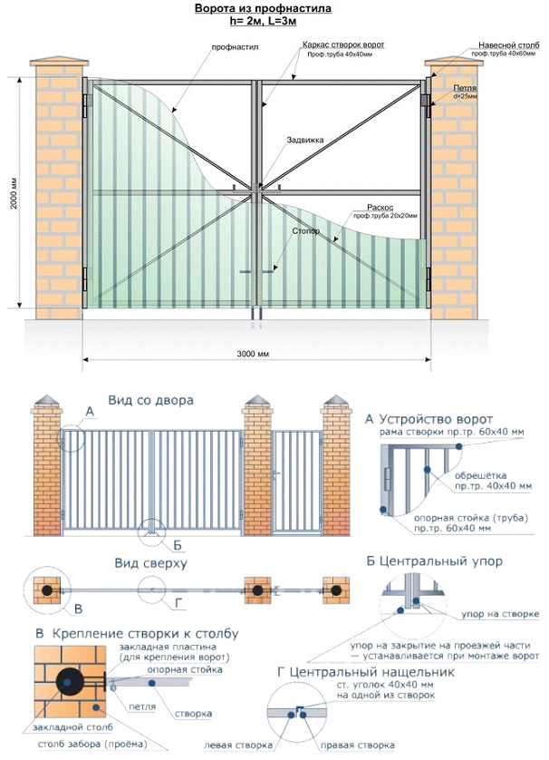 Конструкция и основные элементы створчатых распашных ворот с заполнителем из профнастила