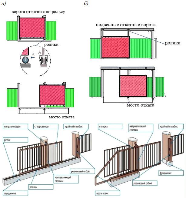 Из чего состоят раздвижные ворота