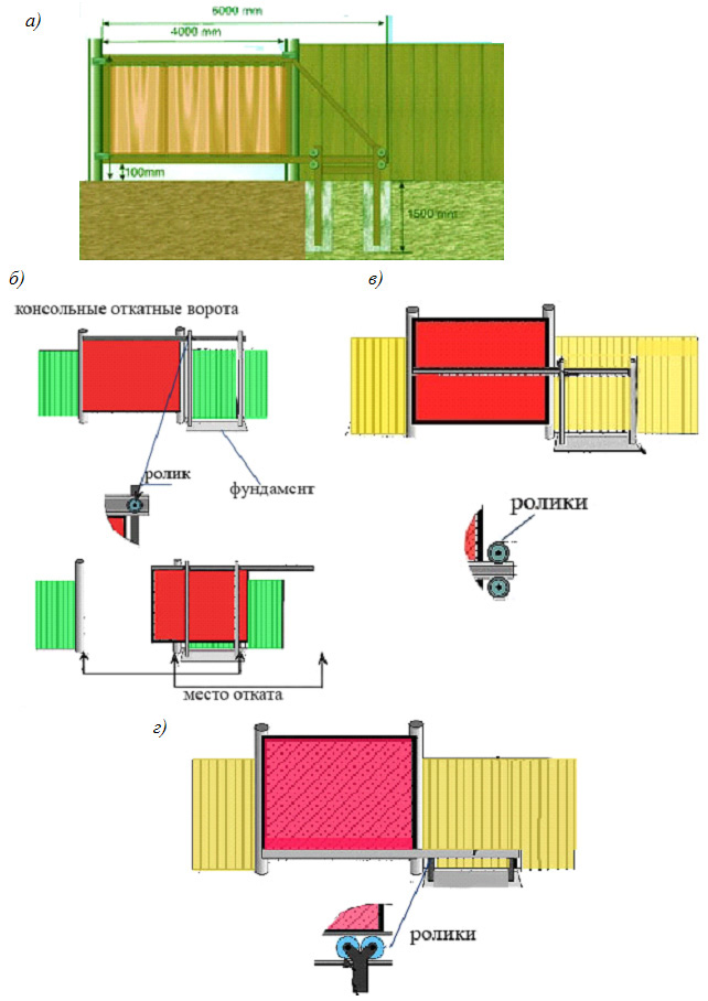 Раздвижные ворота консольного типа
