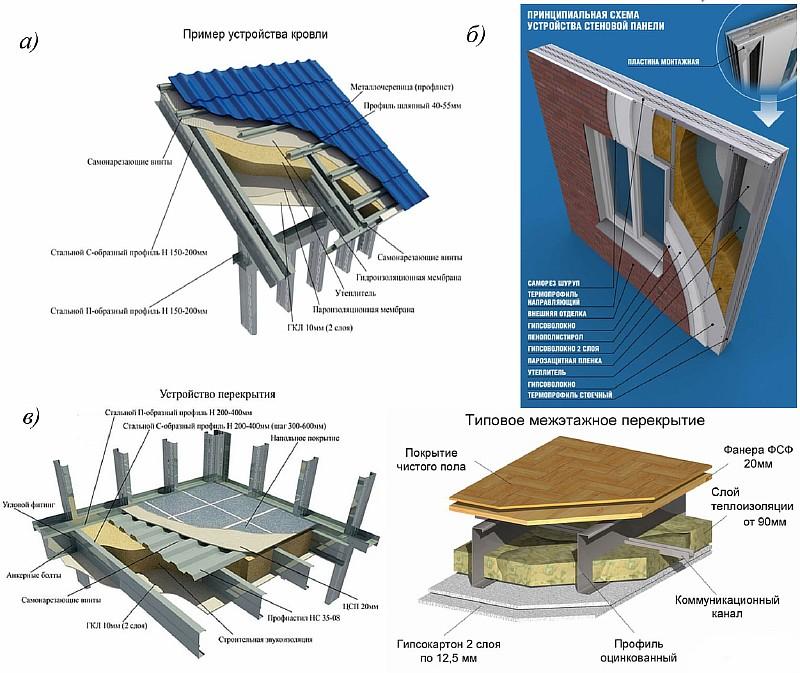 Фото 5. Стандартные модули здания из ЛСТК: а) кровельные панели; б) стеновые панели; в) панели перекрытия