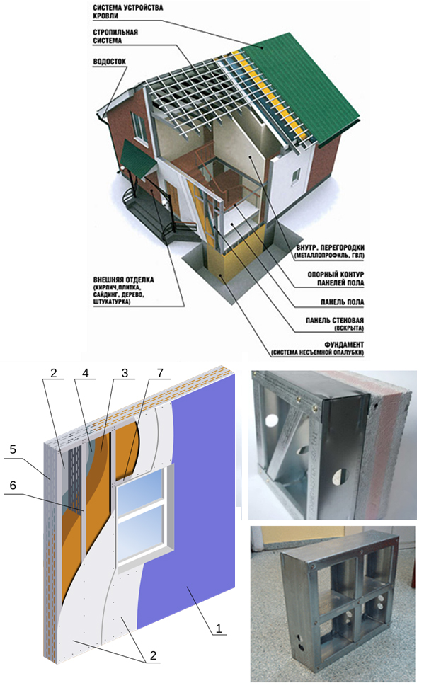Фото 6. Принципиальная схема устройства здания на основе термо-профилей. Устройство термопанели: 1 – внешняя отделка; 2 – гипсоволокнистые плиты (2 слоя); 3 – минеральный утеплитель; 4 – пароизоляционная плёнка; 5 – направляющие термопрофили; 6 – стоечные термопрофили; 7 – перемычка из термопрофиля