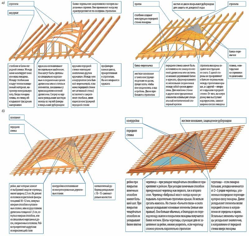 Устройство конструкции люкарны овального вида («Бычий глаз»)