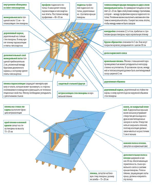 Укладка утеплителя и гидроизоляции люкарны