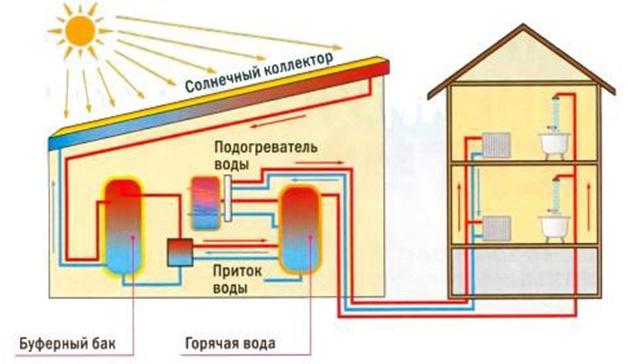 Общая схема работы и подключения солнечного коллектора