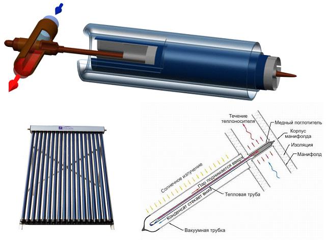 Вакуумный коллектор с термотрубками. Термотрубка и ее принцип работы