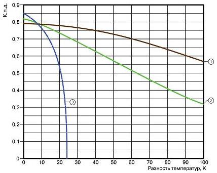 График сравнения тепловой эффективности разных солнечных коллекторов
