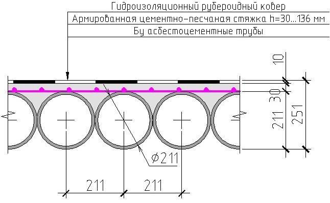 Конструкция покрытия гаража из асбестоцементных труб