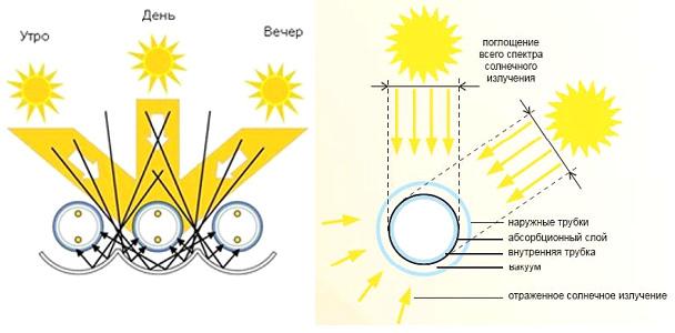 Зеркальный эффект вакуумного трубчатого коллектора. Принцип работы