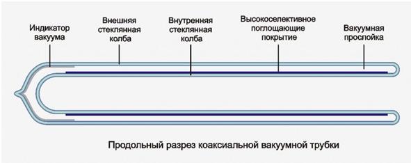 Коаксиальная вакуумная трубка