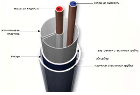 Трубка вакуумного коллектора в разрезе