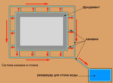 Один из вариантов устройства отвода осадочной воды от фундамента